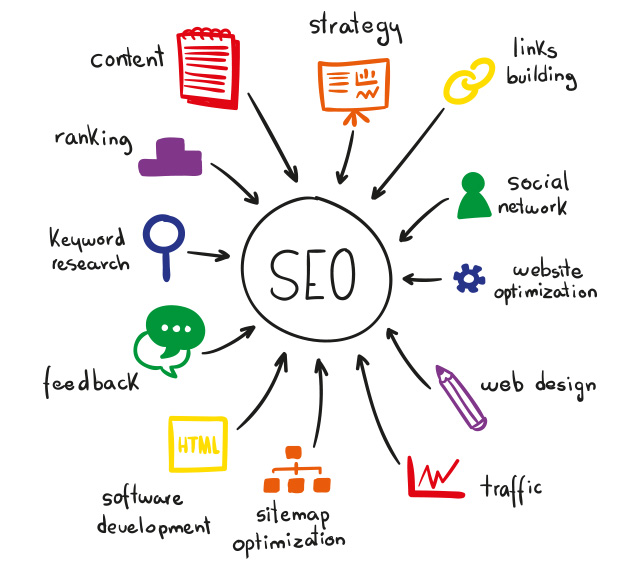 SEO aspects in a website